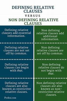 Defining Words Relative Clauses Myenglishspot