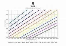 Coffee Tds Chart The 2 1 Ratio Scott Rao