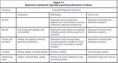 Drug Use Symptoms Chart Alcoholism Substance Abuse And Dependency Ceus Chapter