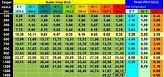 Hornady 338 Lapua Ballistics Chart Sniping Amp Sharpshooting Tutorial Januari 2014