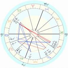 How To Create A Birth Chart Birth Chart The Astrology Dictionary