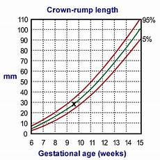 Gestational Size Chart Percentile Chart Plotting In Pregnancy