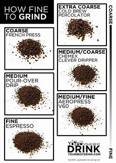 Coffee Grind Size Chart How Fine Should I Grind A Coffee Grind Size Chart