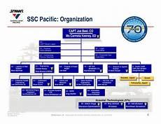 Spawar Organization Chart Ssc Pac Overview Brief 2012