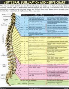 Back Diagnosis Chart Nerve Spine Nerve Chart