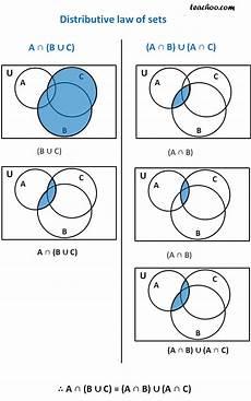 Venn Diagram Sets Calculator Probability Of A And B Venn Diagram World Of Reference
