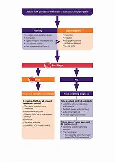 Arm Diagnosis Chart Non Traumatic Shoulder In General Practice A