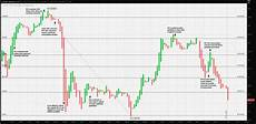 Forex Realtime Charts Real Time Forex Rates In Excel 171 Trading Binary Options