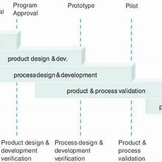 Product Quality Planning Timing Chart Product Quality Planning Timing Chart In Qs9000