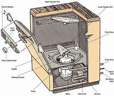 Basic Dishwasher Operating Checks How To Repair A