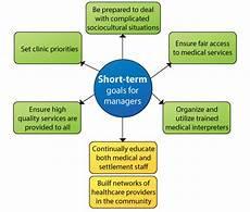 Examples Of Short Term Goals 7 3 Case Studies Refugee And Elderly Global Health