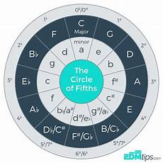 How To Read Circle Of Fifths Chart The Circle Of Fifths And How To Use It Edmtips Com