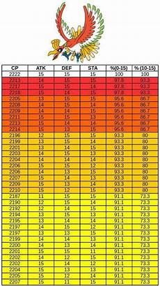 Ho Oh Iv Chart Thesilphroad