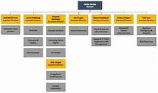 Faa Org Chart 2019 Org Chart Apr 2019 Panthersoft