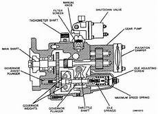 Figure 5 29 Pressure Time Pt Gear Pump