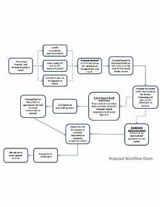 Workflow Chart Template 5 Workflow Chart Templates Google Docs Word Pages