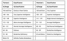Mensa Iq Test Score Chart The Iq Classification Chart Below Contains Two Different