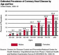 Heart Health Chart Coronary Heart Disease