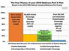 Medicare Part D Premium 2019 Chart Medicare Part D Calendar Year Month Calendar Printable