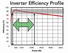 Solar Inverter Sizing Chart Sizing Inverters To Optimise Solar Panel System Efficiency