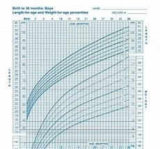 Pediatric Growth Chart Boy The Growth Chart How Is Your Child Trending