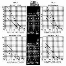 Leg Length Discrepancy Lld Pediatrics Orthobullets