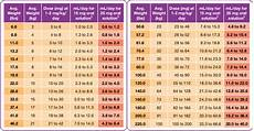 Proin Dosage Chart Welcome To Prednisolone Hoalkybb