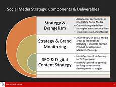 Marketing Deliverables Fitting Social Media Marketing Within The Agency