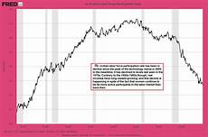 Stock Market Participation Rate Chart The Greatest Trick Mr Market Ever Played Zero Hedge