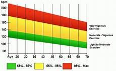 Heart Health Chart Target Heart Rate Range For Exercising