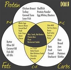 Macro Food Chart Helpful Chart For Hitting Macros Macro Friendly Recipes