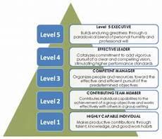 Mod Capability Sponsor Organisation Chart Level 5 Leadership Project Accelerator News