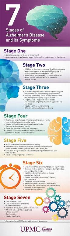 Alzheimers Stages Chart Alzheimers Disease By The Numbers Infographic