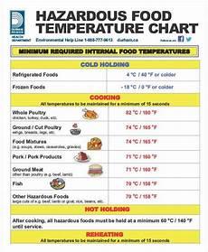 Foodi Cooking Chart Temperature Chart Templates 5 Free Word Pdf Format