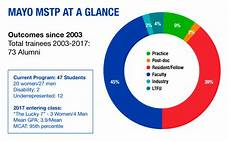 Mayo Clinic Growth Chart Medical Scientist Training Program Mayo Clinic Graduate
