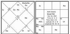 Brad Pitt Birth Chart Brad Pitt Birth Chart Brad Pitt Kundli Horoscope By