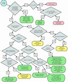 Playtex Flow Chart File Complaint Flowchart Svg Wikimedia Commons