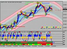 Forex Indicator Forex Trading System Best mt4 Trend