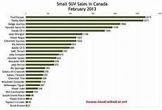 Suv Comparison Chart 2017 Canada Small Suv And Crossover Sales February 2013 Gcbc