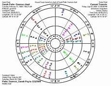 Palin Natal Chart Weekly Newsscope For July 6 2009