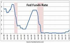 Fed Funds Rate Chart Will The New Fed Chairman Learn From History Seeking Alpha
