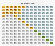 Texas Holdem Chart Texas Hold Em Poker Rules