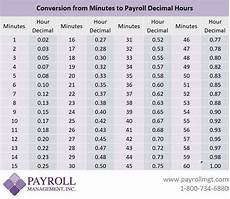 Minutes To Decimals Conversion Chart Payroll Management Inc
