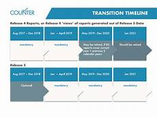 Transition Timeline Template Transition Timeline And Transition Options Project Counter