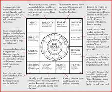 Chinese Astrology Chart Page15 1 Jpg Virgo Horoscope Today What Is Birthday