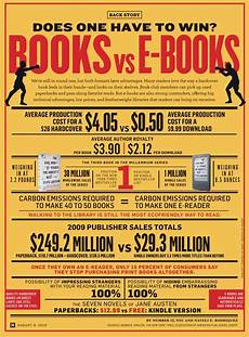 How To Cite From A Book New Infographic Books Vs Ebooks Stephen S Lighthouse