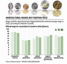 Agricultural Career List Agriculture Tops Unfilled Job List The Western Producer