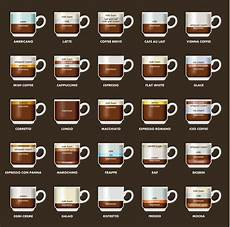 Different Types Of Coffee 16 Different Types Of Coffee Explained Espresso Drink