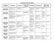 Antibiotic Bone Chart Antibiotic Charts Bing Images Antibiotics Nursing