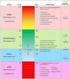 Dangerous Low Blood Sugar Levels Chart Dangerous Blood Sugar Levels Blood Sugar Levels Chart